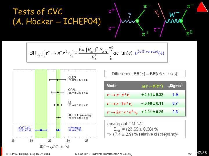 Tests of CVC