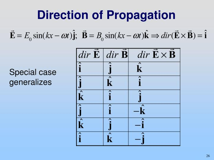 Direction of Propagation