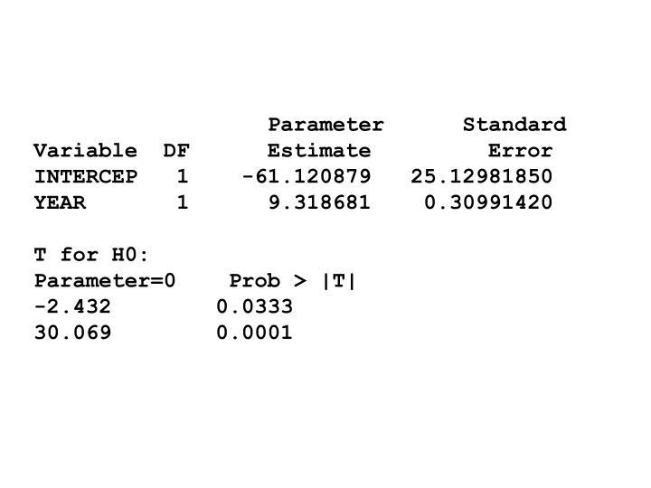 Parameter      Standard