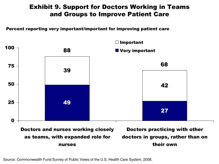 Exhibit 9. Support for Doctors Working in Teams