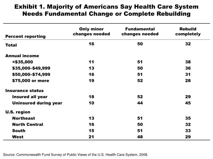 Exhibit 1. Majority of Americans Say Health Care System