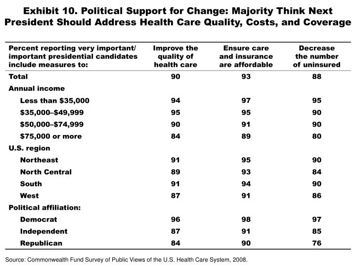 Exhibit 10. Political Support for Change: Majority Think Next President Should Address Health Care Quality, Costs, and Coverage