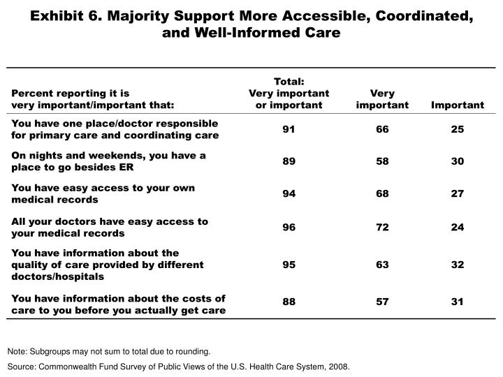 Exhibit 6. Majority Support More Accessible, Coordinated,