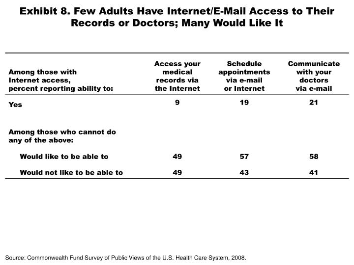 Exhibit 8. Few Adults Have Internet/E-Mail Access to Their Records or Doctors; Many Would Like It