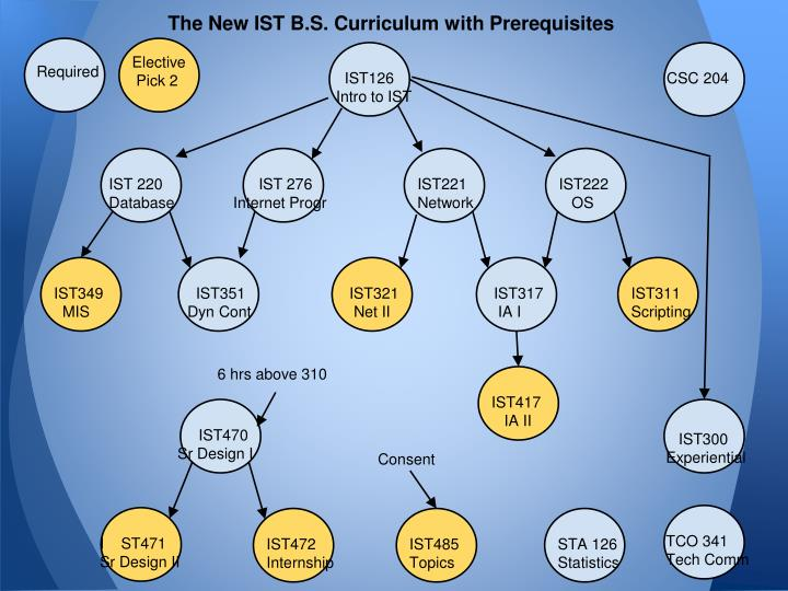 The New IST B.S. Curriculum with Prerequisites