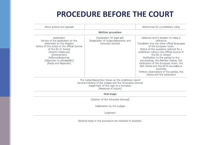 PROCEDURE BEFORE THE COURT