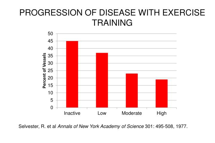 PROGRESSION OF DISEASE WITH EXERCISE TRAINING