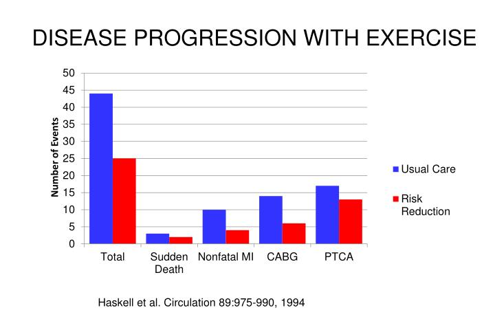 DISEASE PROGRESSION WITH EXERCISE