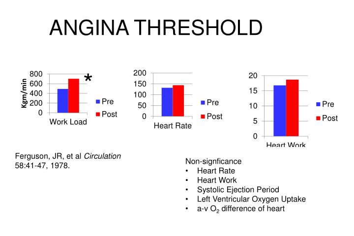 ANGINA THRESHOLD