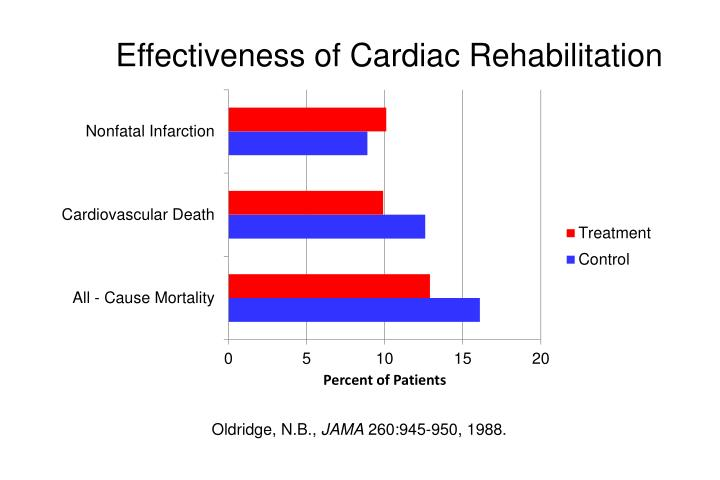 Effectiveness of Cardiac Rehabilitation