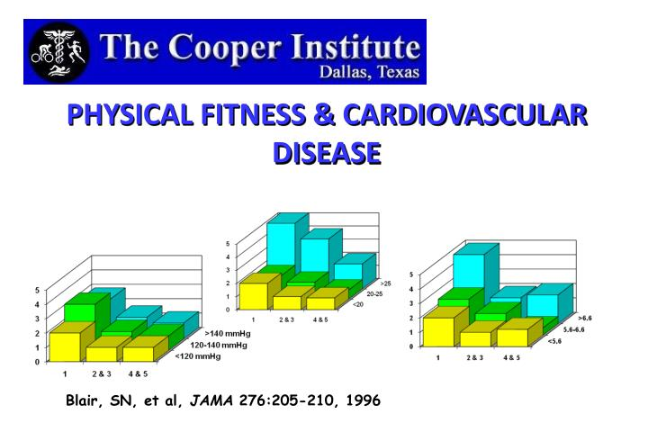 PHYSICAL FITNESS & CARDIOVASCULAR DISEASE