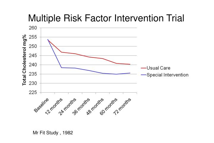 Multiple Risk Factor Intervention Trial