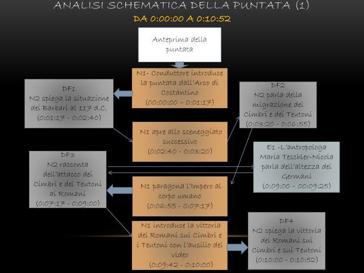 Analisi schematica della puntata (1)