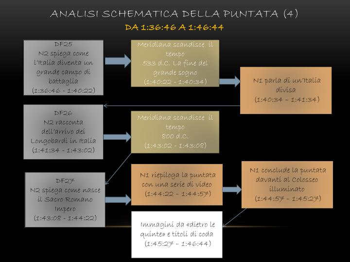 Analisi schematica