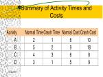 summary of activity times and costs