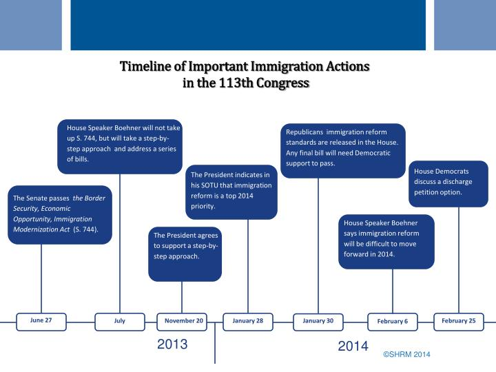 Timeline of Important Immigration Actions