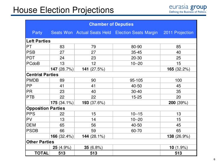 House Election Projections
