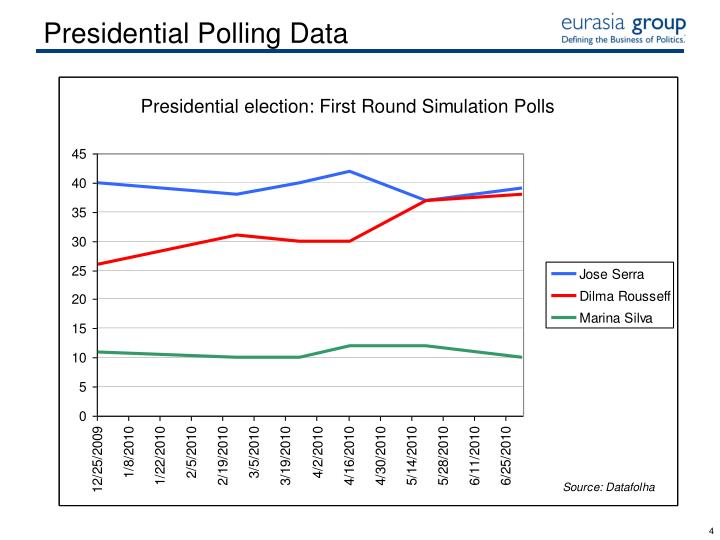 Presidential Polling Data