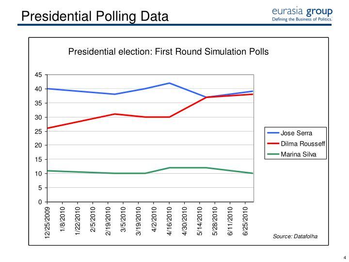Presidential Polling Data