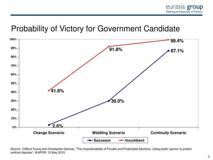 Probability of victory for government candidate