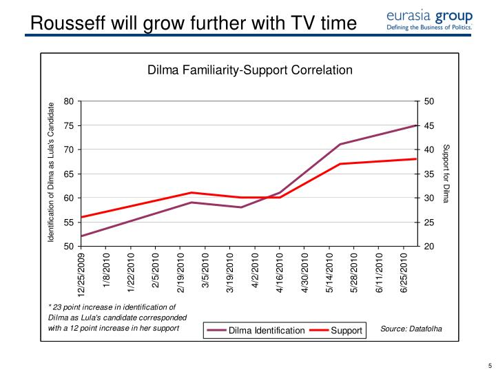 Rousseff will grow further with TV time