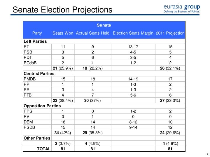 Senate Election Projections