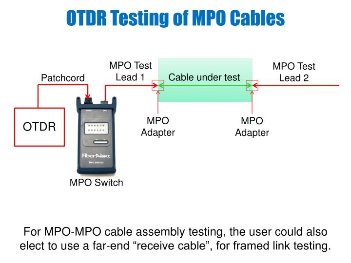 OTDR Testing of MPO Cables