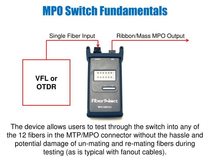 MPO Switch Fundamentals