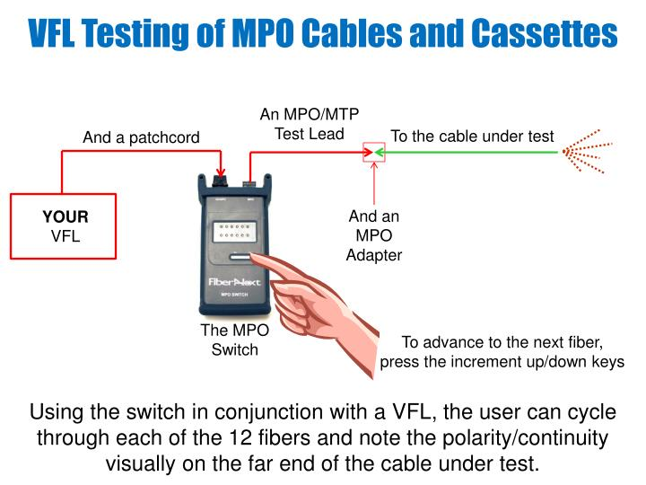 VFL Testing of MPO Cables and Cassettes