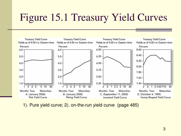 Figure 15 1 treasury yield curves