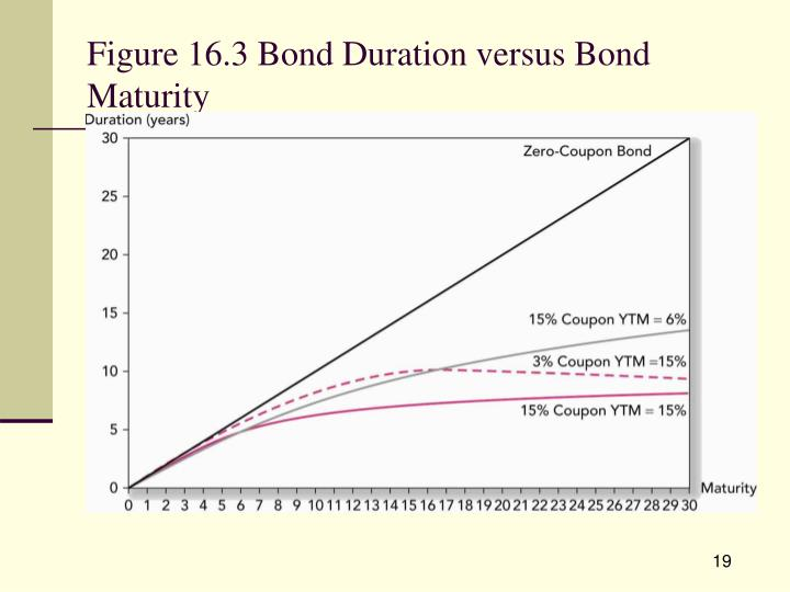 Figure 16.3 Bond Duration versus Bond Maturity