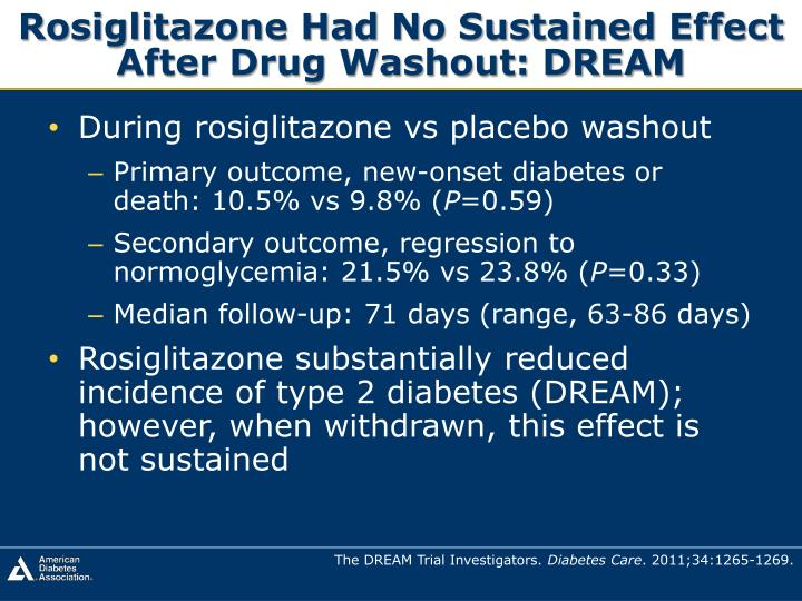 Rosiglitazone Had No Sustained Effect