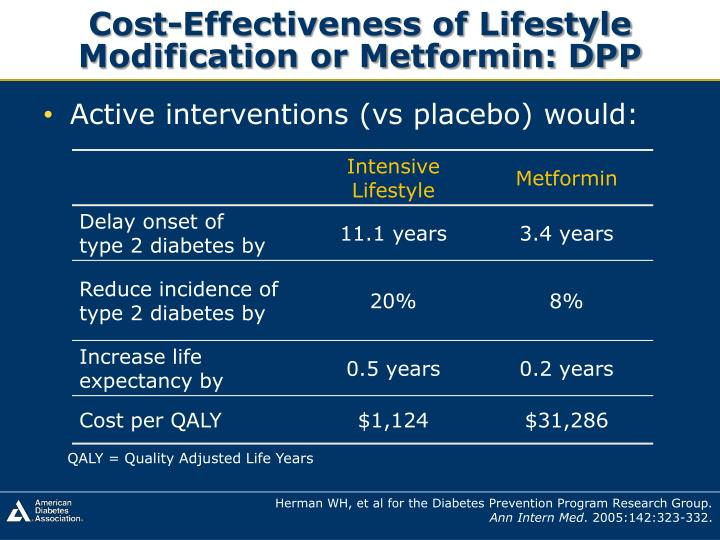Cost-Effectiveness of Lifestyle Modification or Metformin: DPP