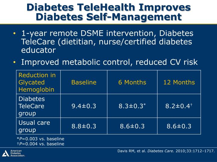 Diabetes TeleHealth Improves Diabetes Self-Management