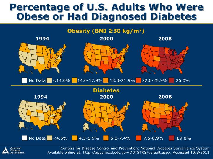 Percentage of U.S. Adults Who Were Obese or Had Diagnosed Diabetes