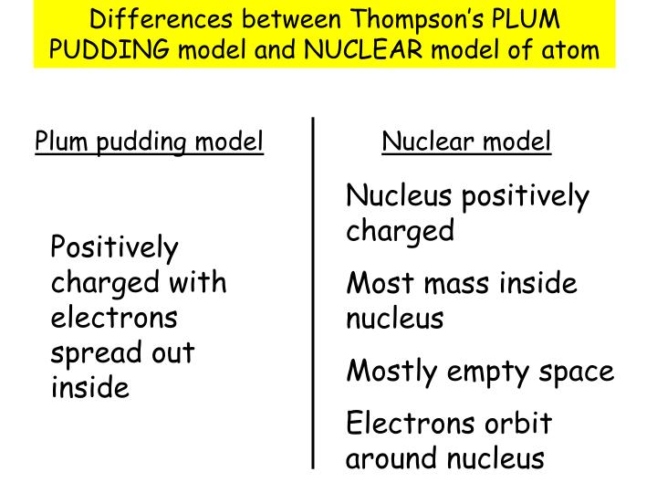 Ppt Nuclear Model Of Atom Powerpoint Presentation Id