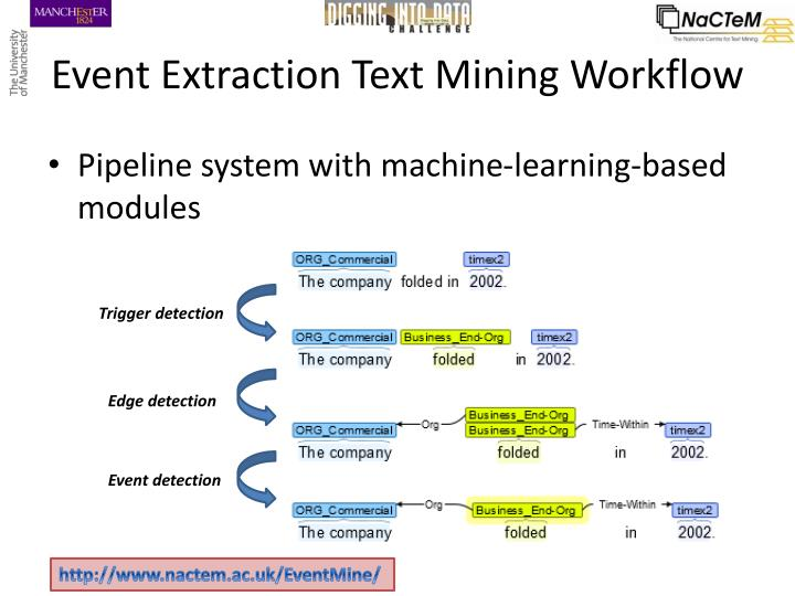 Event Extraction Text Mining Workflow