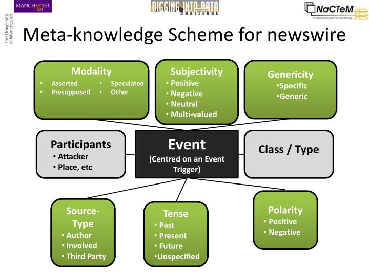 Meta-knowledge Scheme for newswire
