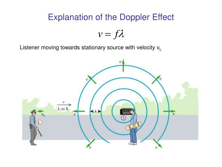 Explanation of the Doppler Effect