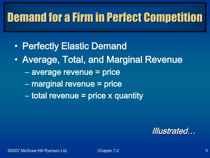 Demand for a Firm in Perfect Competition