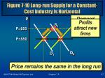 figure 7 10 long run supply for a constant cost industry is horizontal