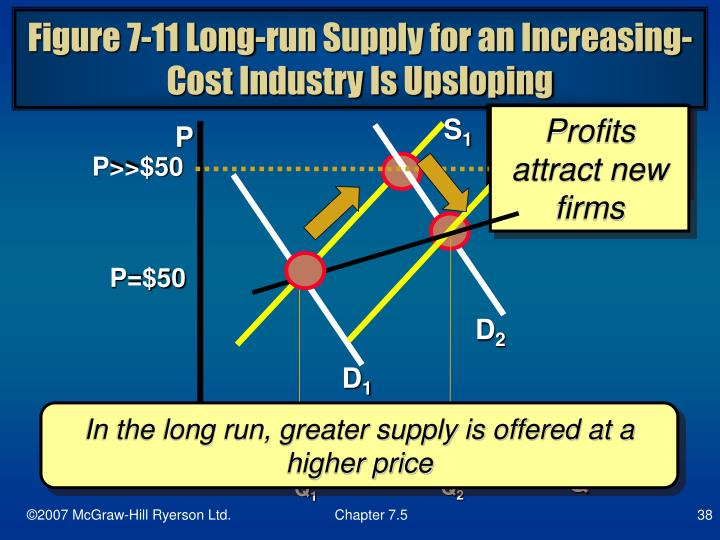 Figure 7-11 Long-run Supply for an Increasing-Cost Industry Is Upsloping