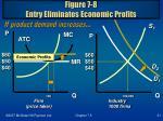figure 7 8 entry eliminates economic profits