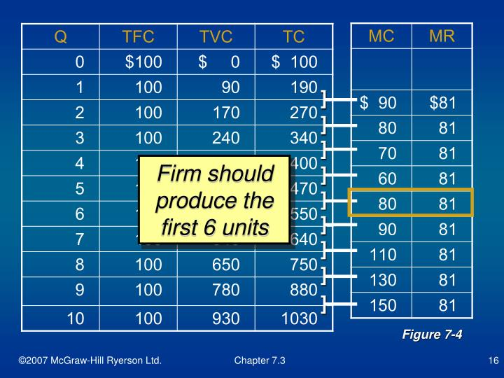 Firm should produce the first 6 units