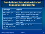 table 7 4 output determination in perfect competition in the short run