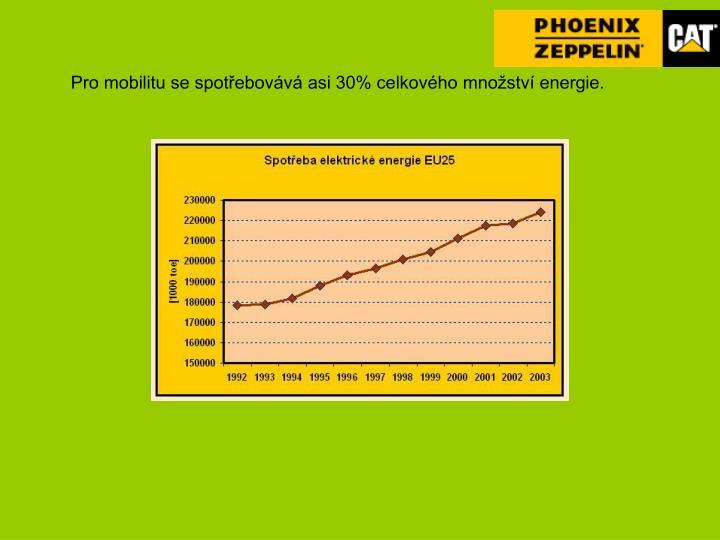 Pro mobilitu se spotřebovává asi 30% celkového množství energie.