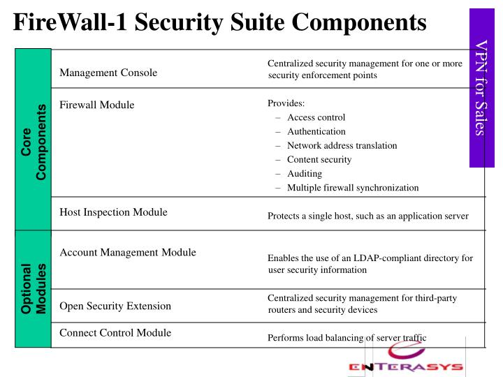 FireWall-1 Security Suite Components