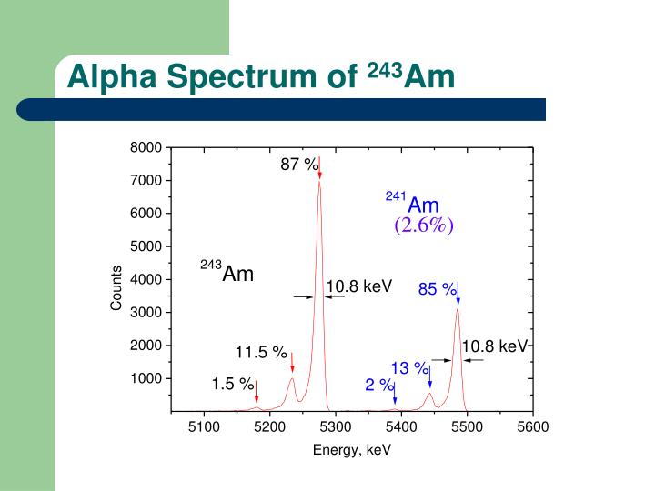 Alpha Spectrum of