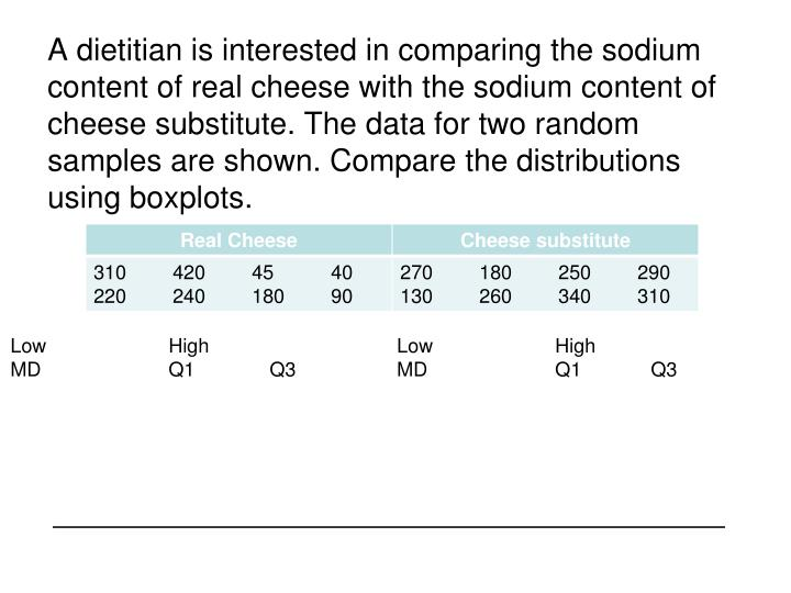 A dietitian is interested in comparing the sodium content of real cheese with the sodium content of cheese substitute. The data for two random samples are shown. Compare the distributions using boxplots.