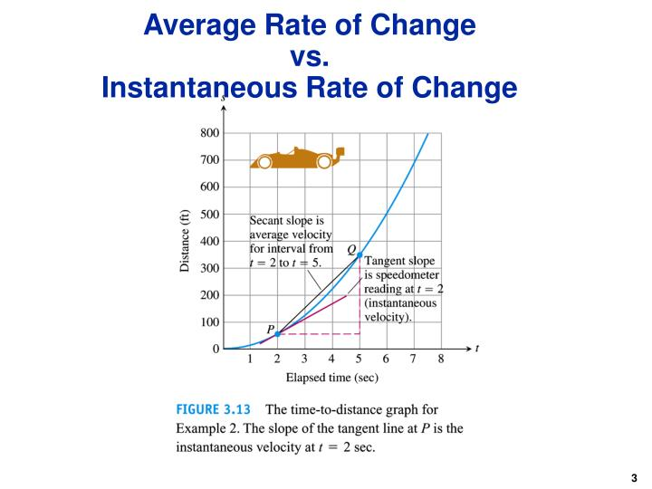 how to solve average rate of change